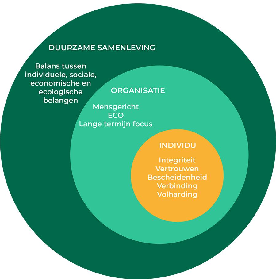 Infographic Duurzaam leiderschap